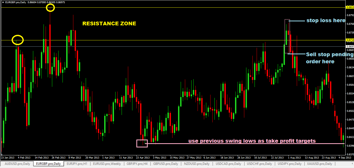Forex trading strategy examples