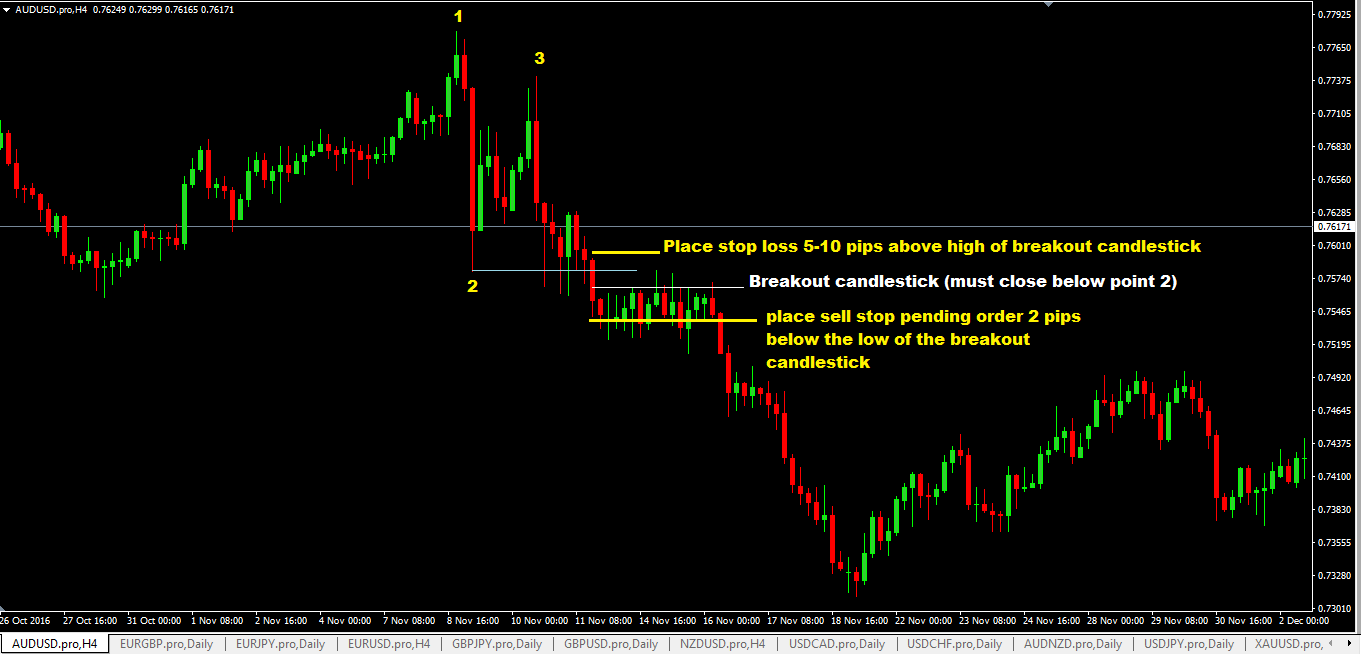 Swing low forex