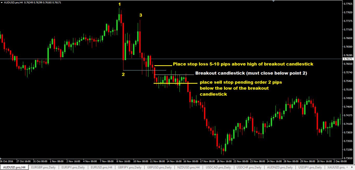 Forex Chart Patterns Strategy | blogger.com