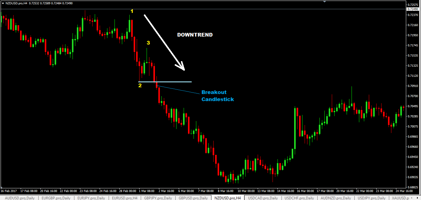 123 forex trading strategy