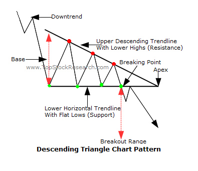 Descending triangle forex