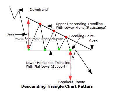 Descending wedge forex