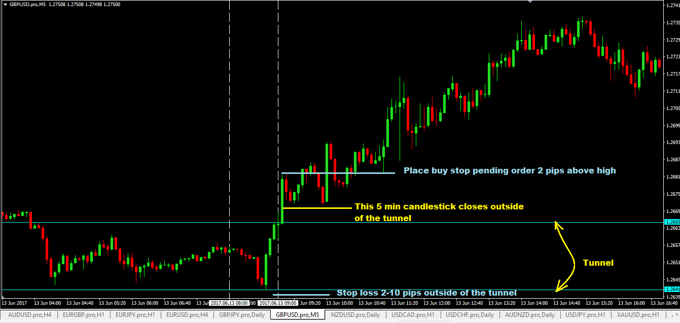 Advantages Of The Gbpusd Breakout Forex Trading Strategy
