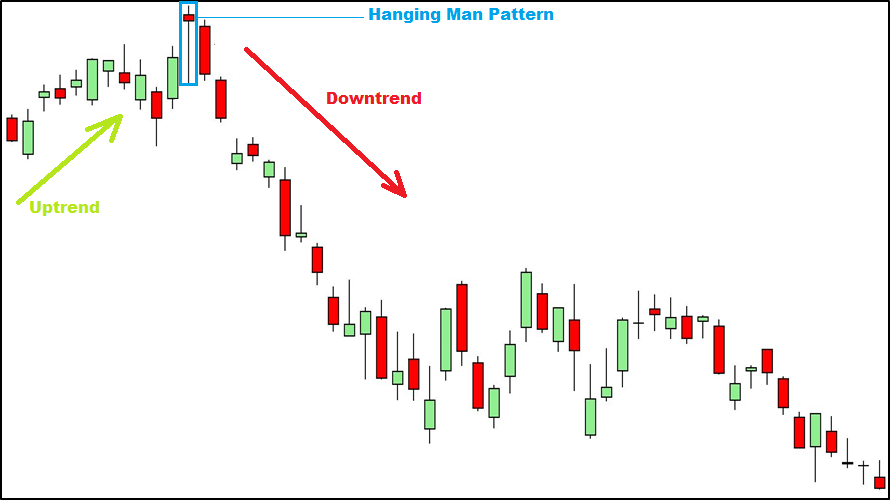 Hanging man pattern - Forex Trading | Forex Trading Strategies | Forex Indicators