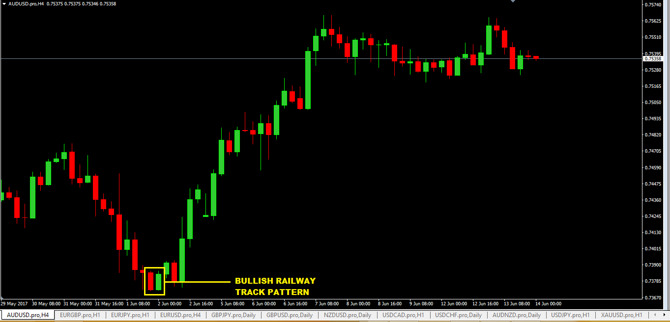 Railway Tracks Pattern Forex Trading Strategy