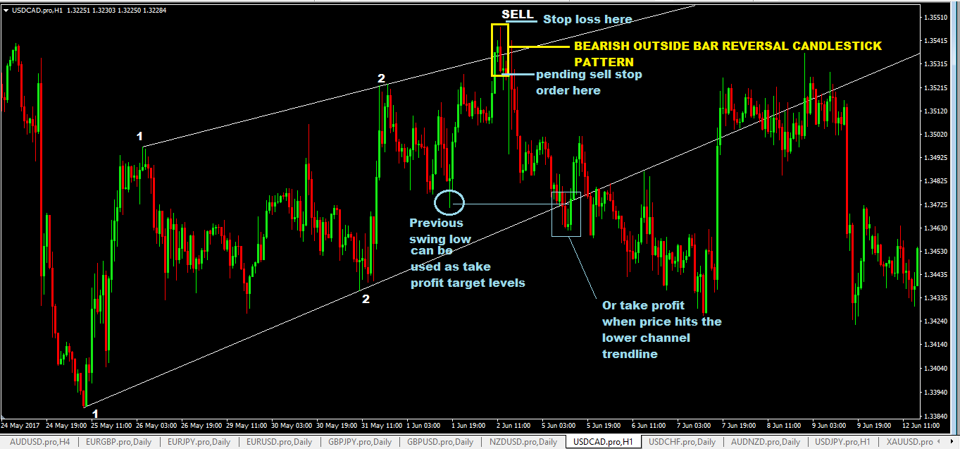 Forex channel strategy