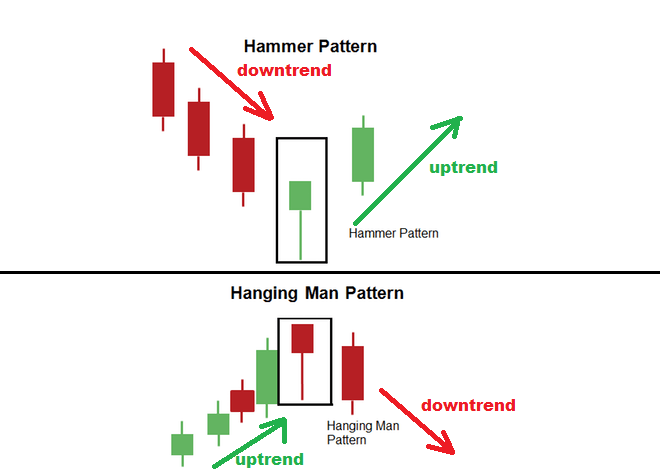 difference between hammer and hanging man pattern - Forex Trading 200