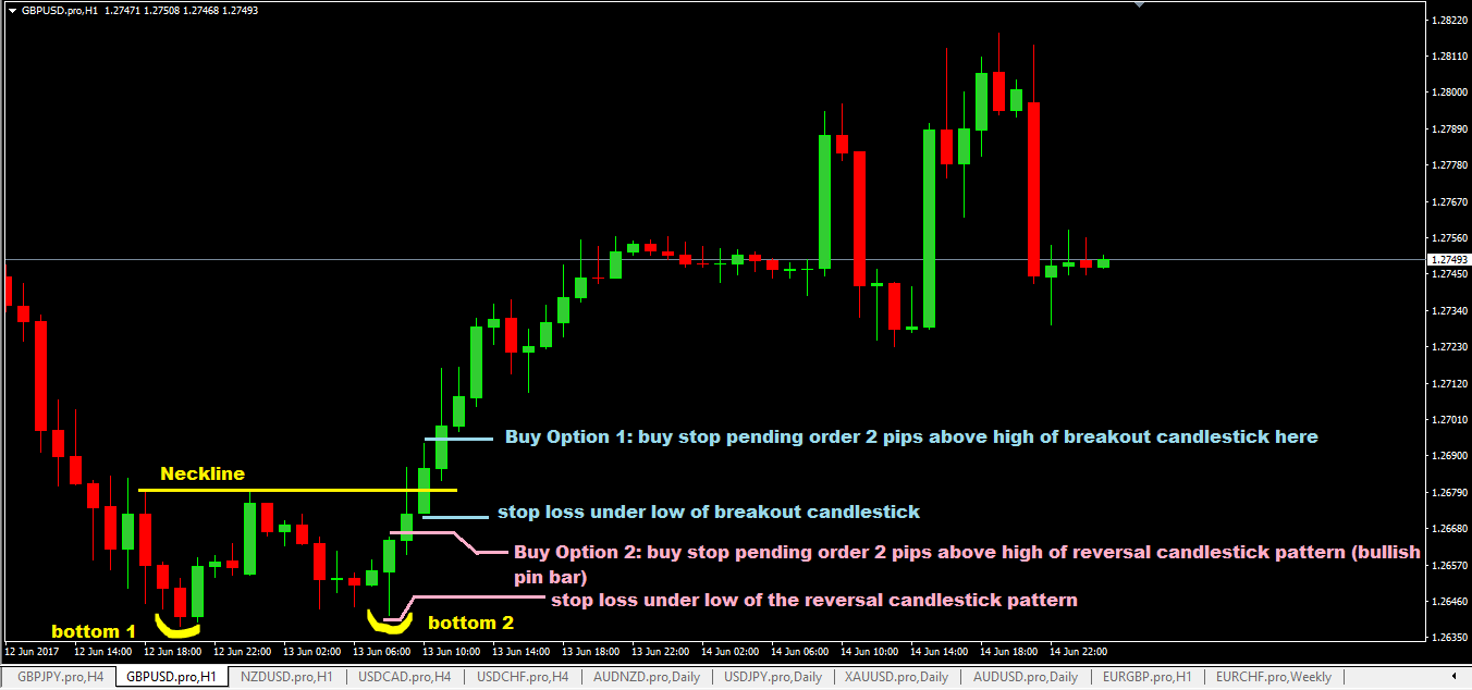 Do people trade forex by looking at the charts