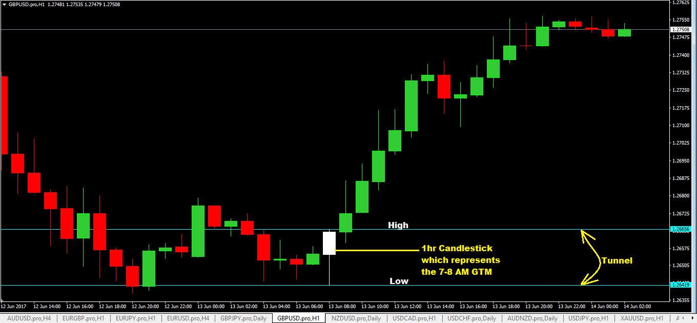 Breakout system forex trading