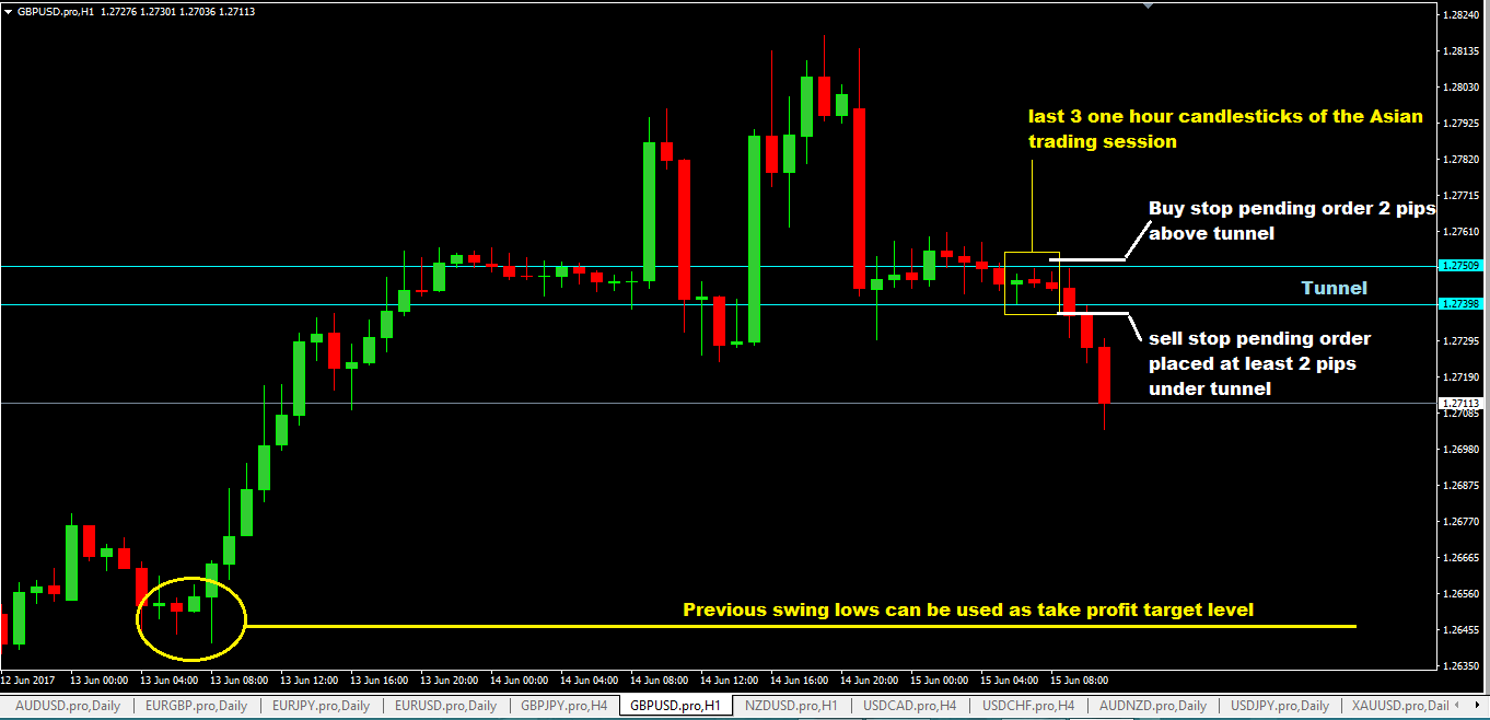 London hammer forex strategy