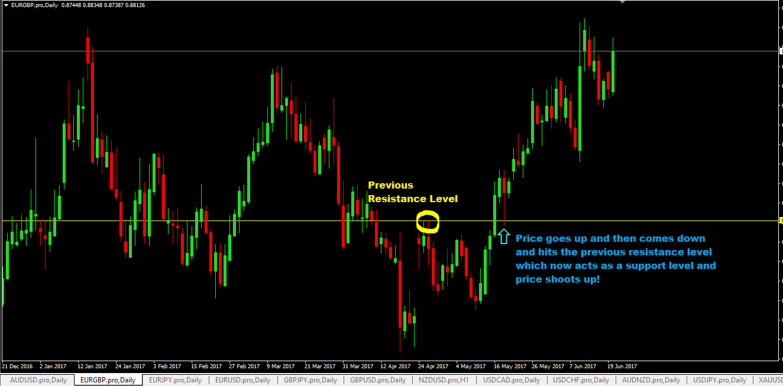 Fx pairs trading strategies