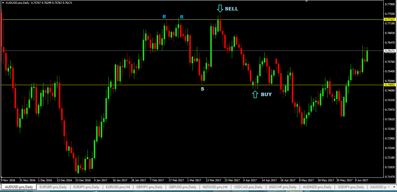 Trading support and resistance levels forex
