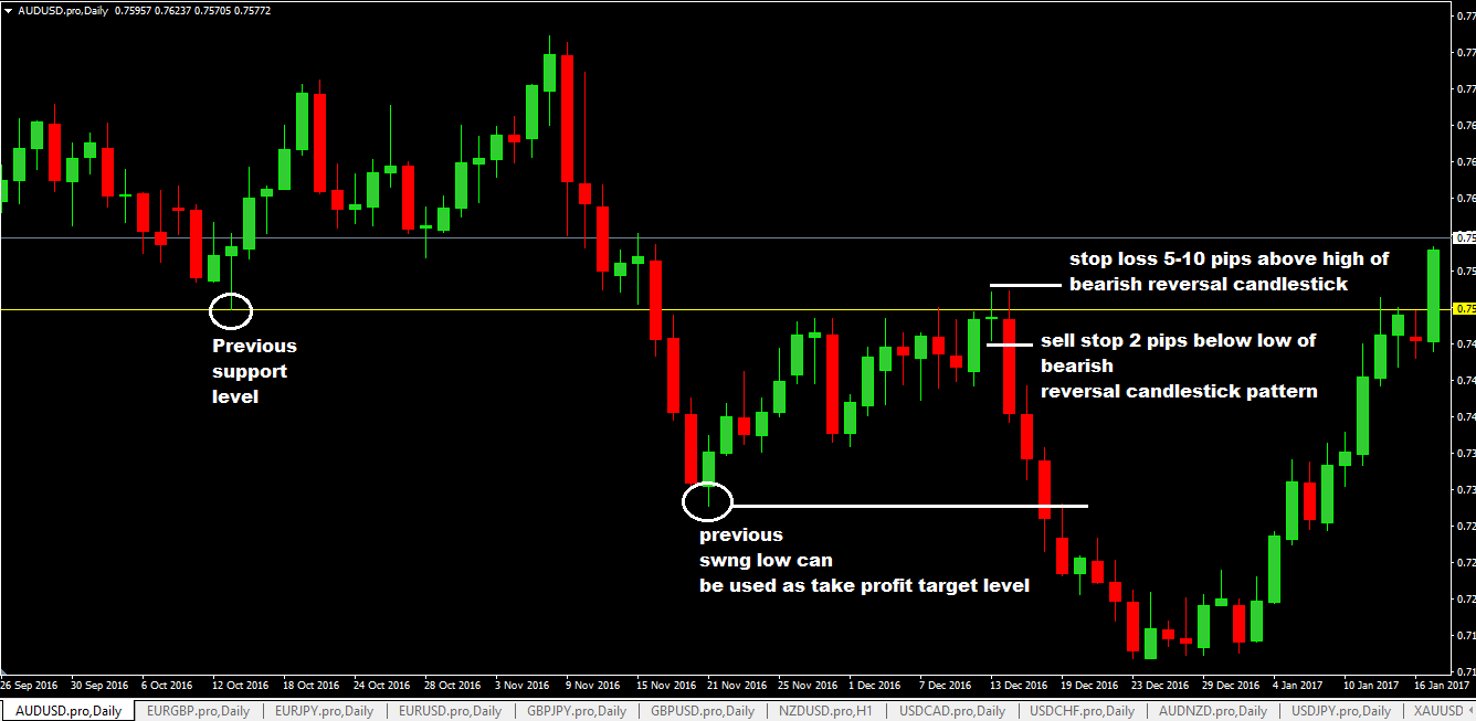 Forex support resistance trading strategy