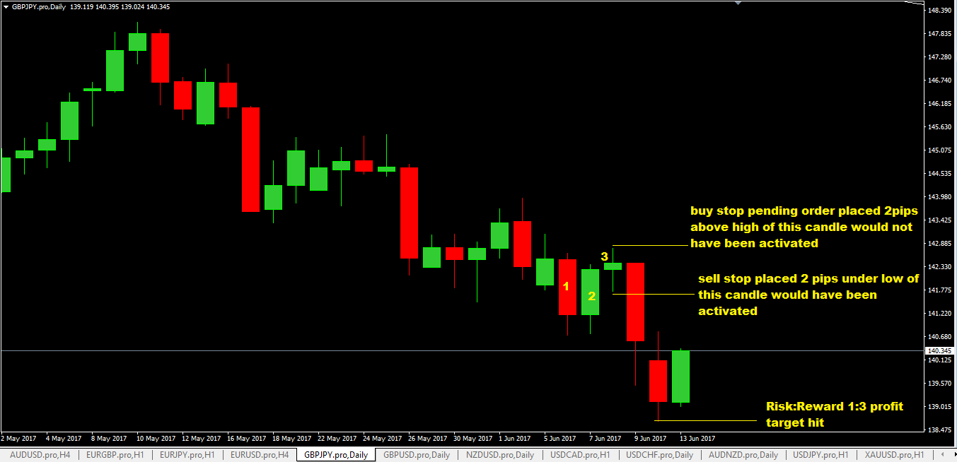 Forex candle strategy