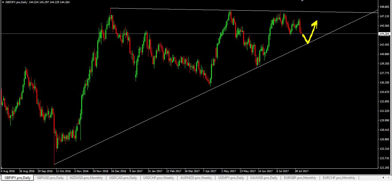 Trading signals fx
