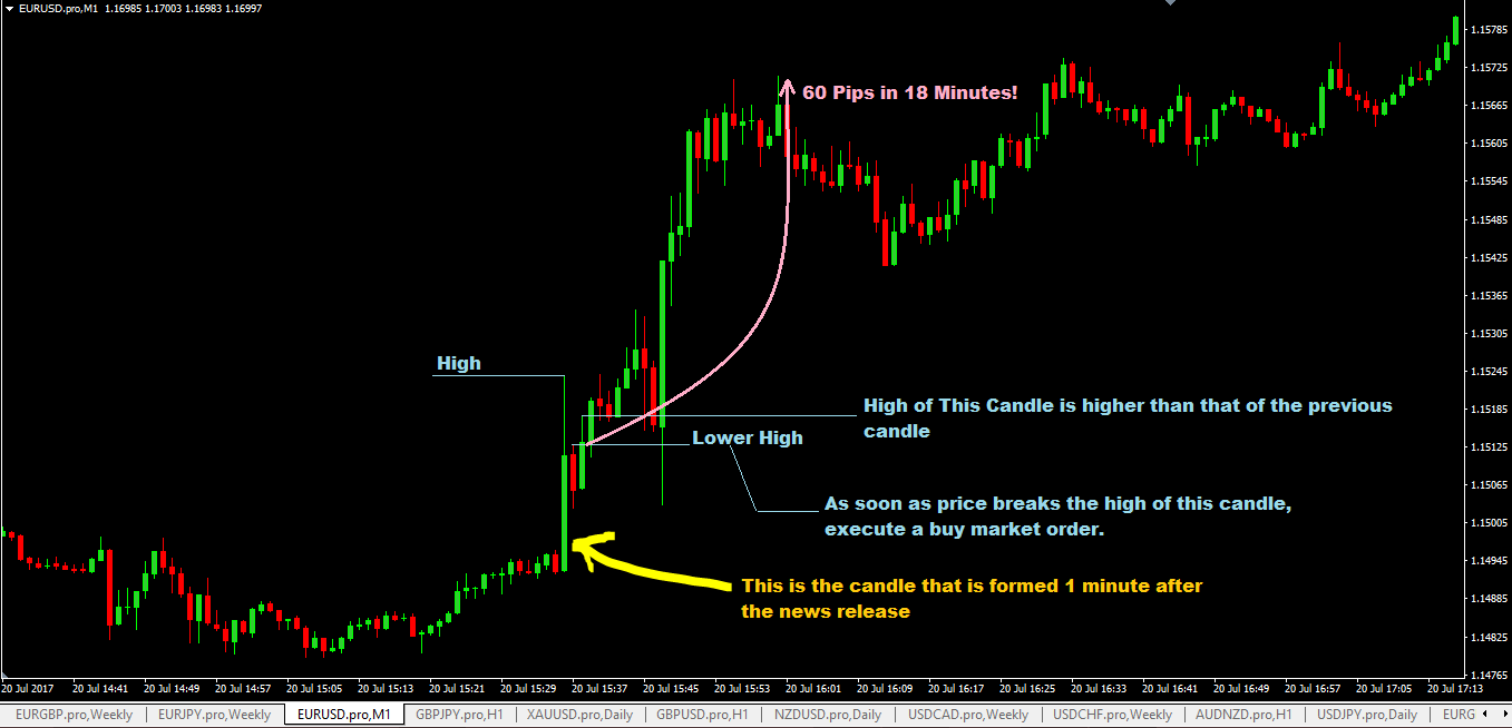how to trade the 1 minute chart forex