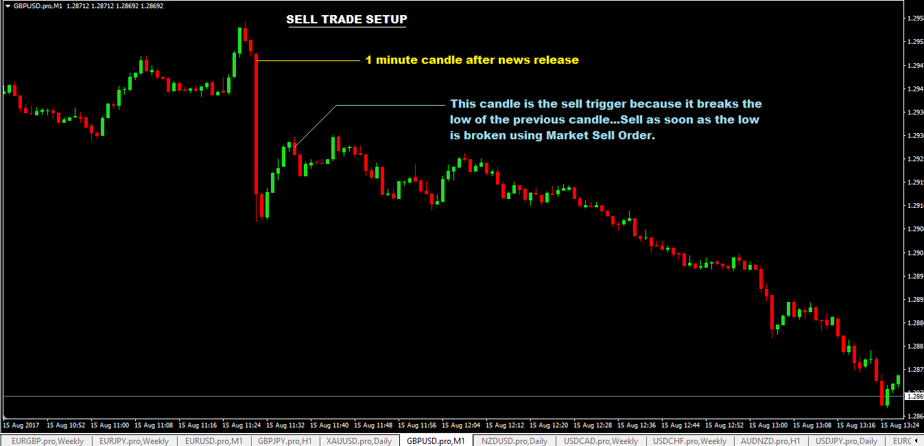 1 minute in out trading system