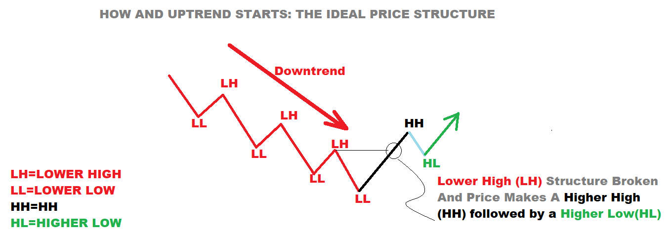 Trading forex market structure