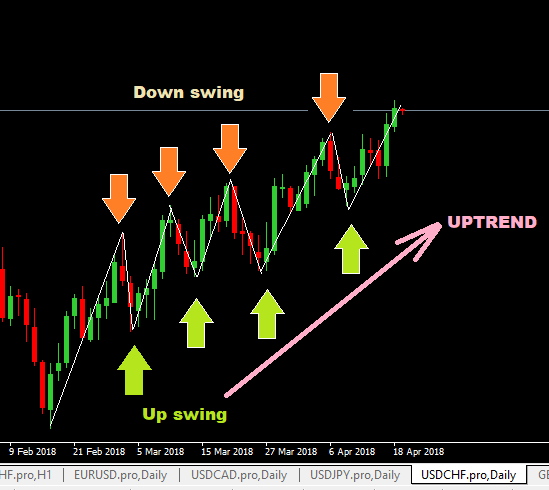 Forex swing trading course