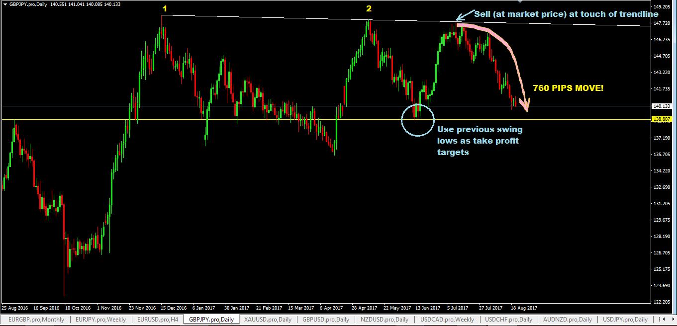 Forex trendline trading system