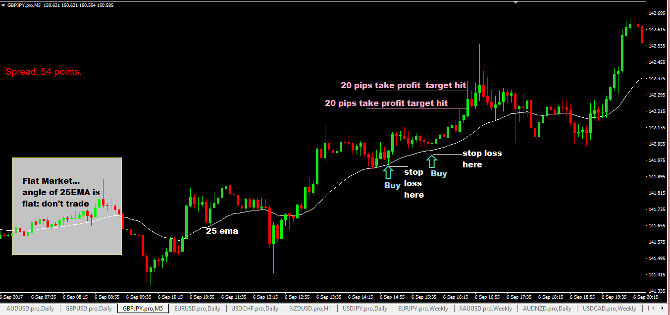 20 pips forex scalping strategy