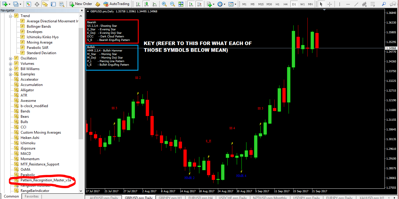 Best Candlestick Pattern Indicator MT4 (DOWNLOAD LINK)