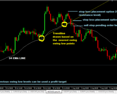 34 ema river forex