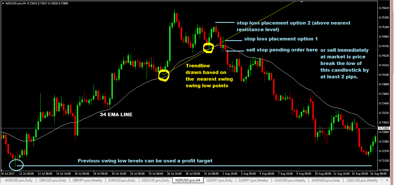 Trendline forex trading strategy