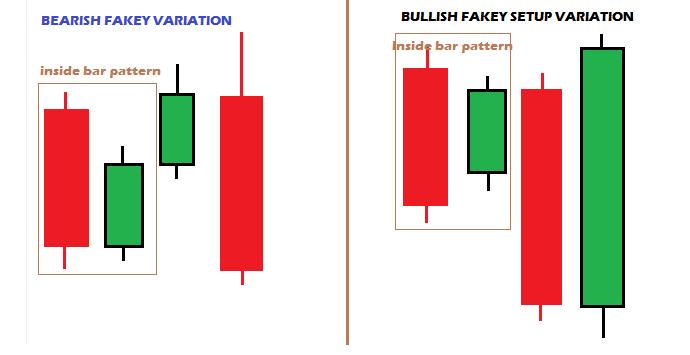 Forex fakey signal