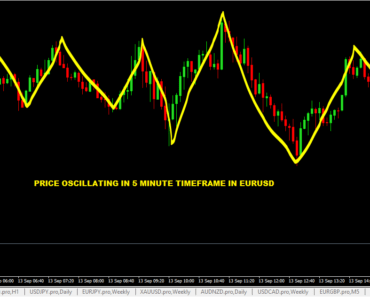 The 1Minute Scalping Strategy for Forex amp CFD Explained