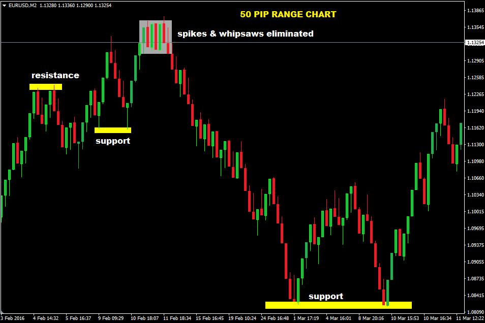 Forex range bars
