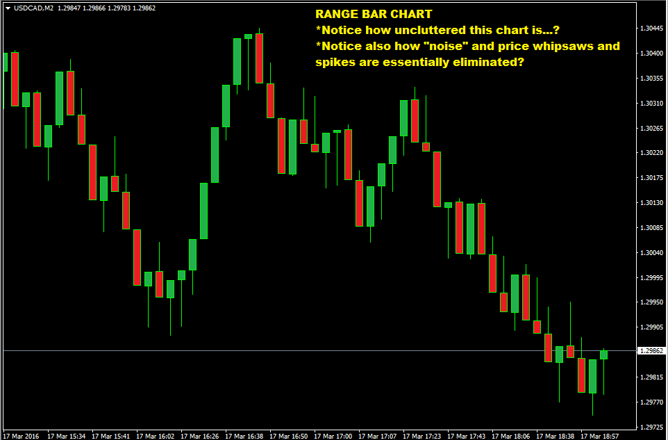 Forex range bar charts