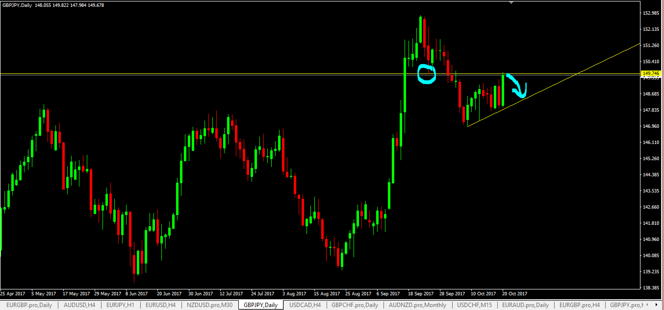 Free price action forex signals