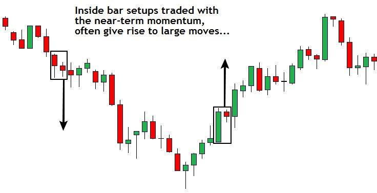 Best Inside Bar Indicator Mt4 Setup Instructions