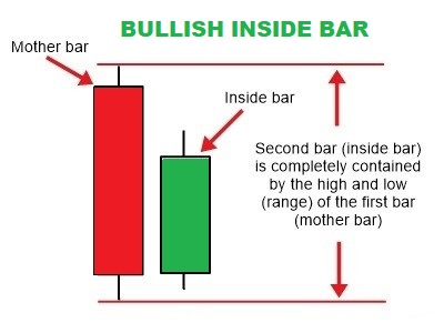 Inside bar forex