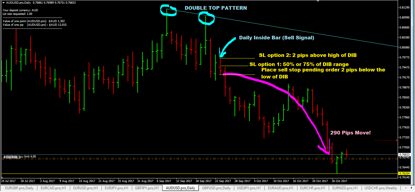 The Pattern Trader Forex Trading System( Set Forget Make 100's Pips +)