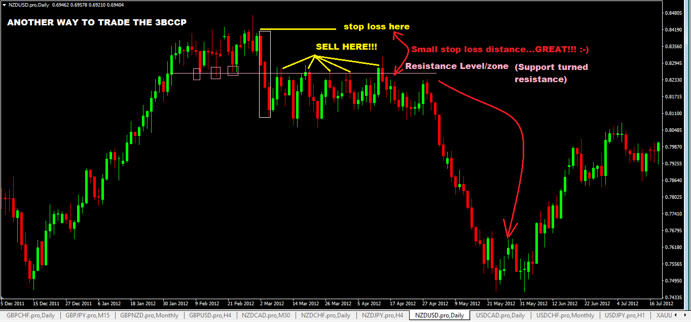 How to Trade a Three Black Crows Chart