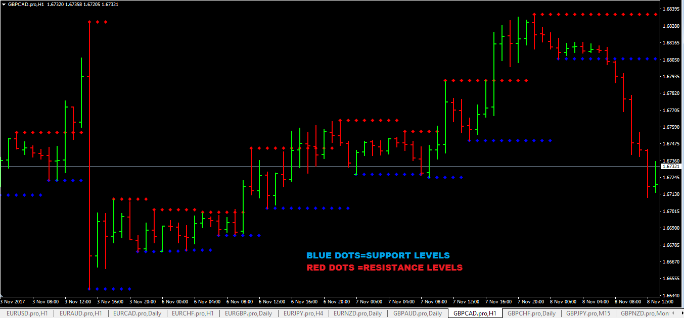 Best Support And Resistance Indicator MT4 (Setup Instructions)