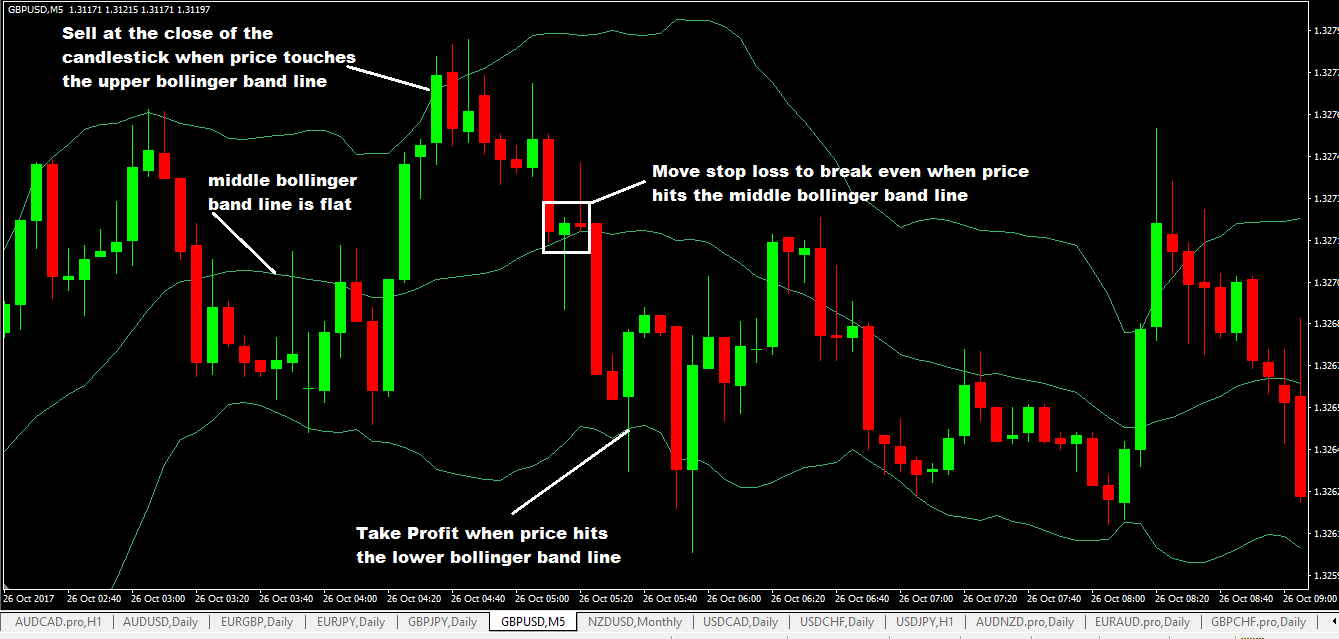 Bollinger bands and candlestick patterns