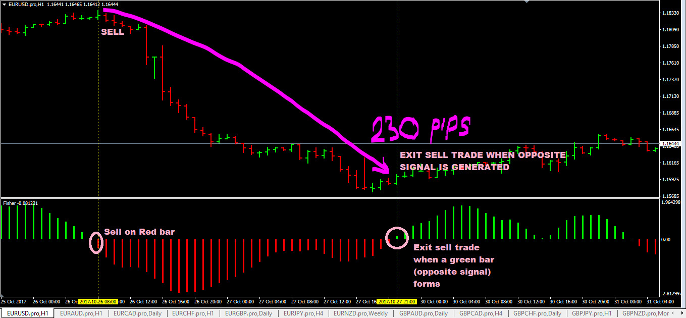 Unbelievably simple forex trading strategy (no indicators )