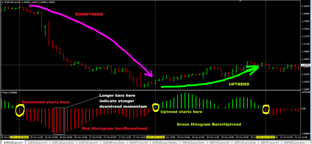 Fisher Indicator MT4 | How To Trade Fisher Indicator