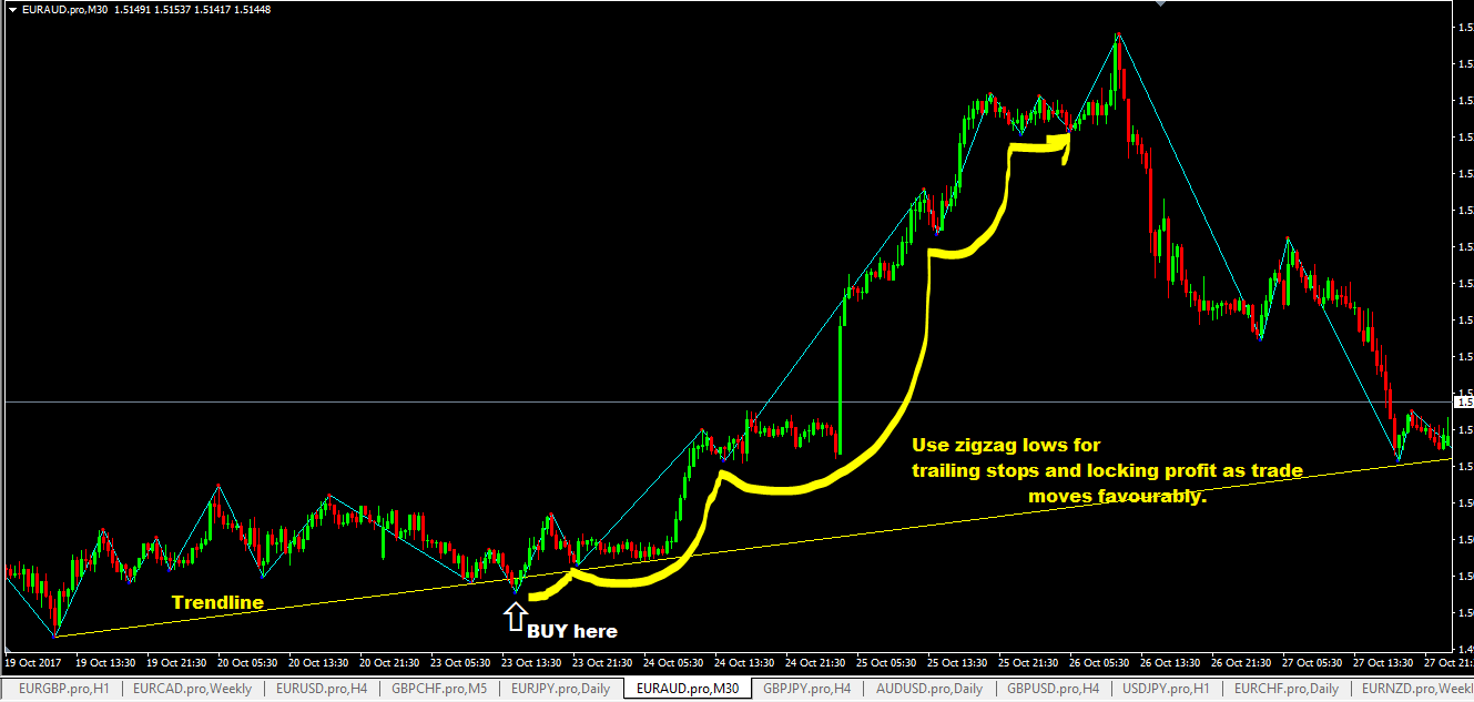 Forex zigzag indicator explained