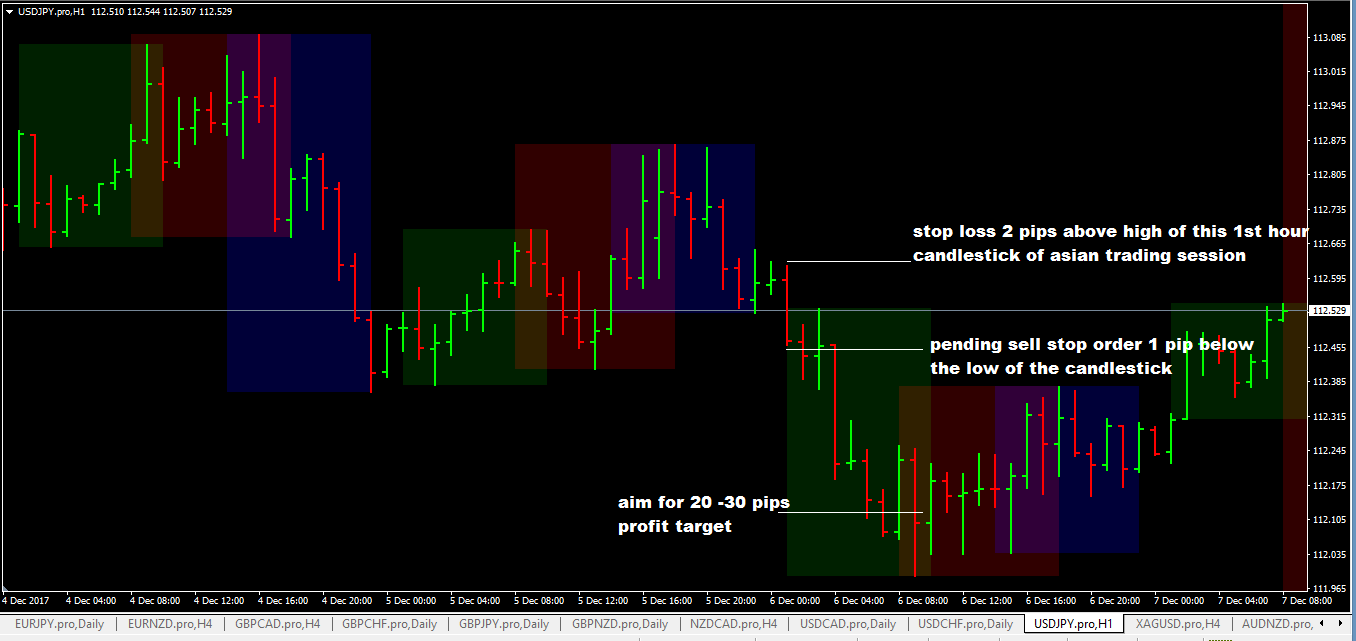 Asian session forex trading strategy