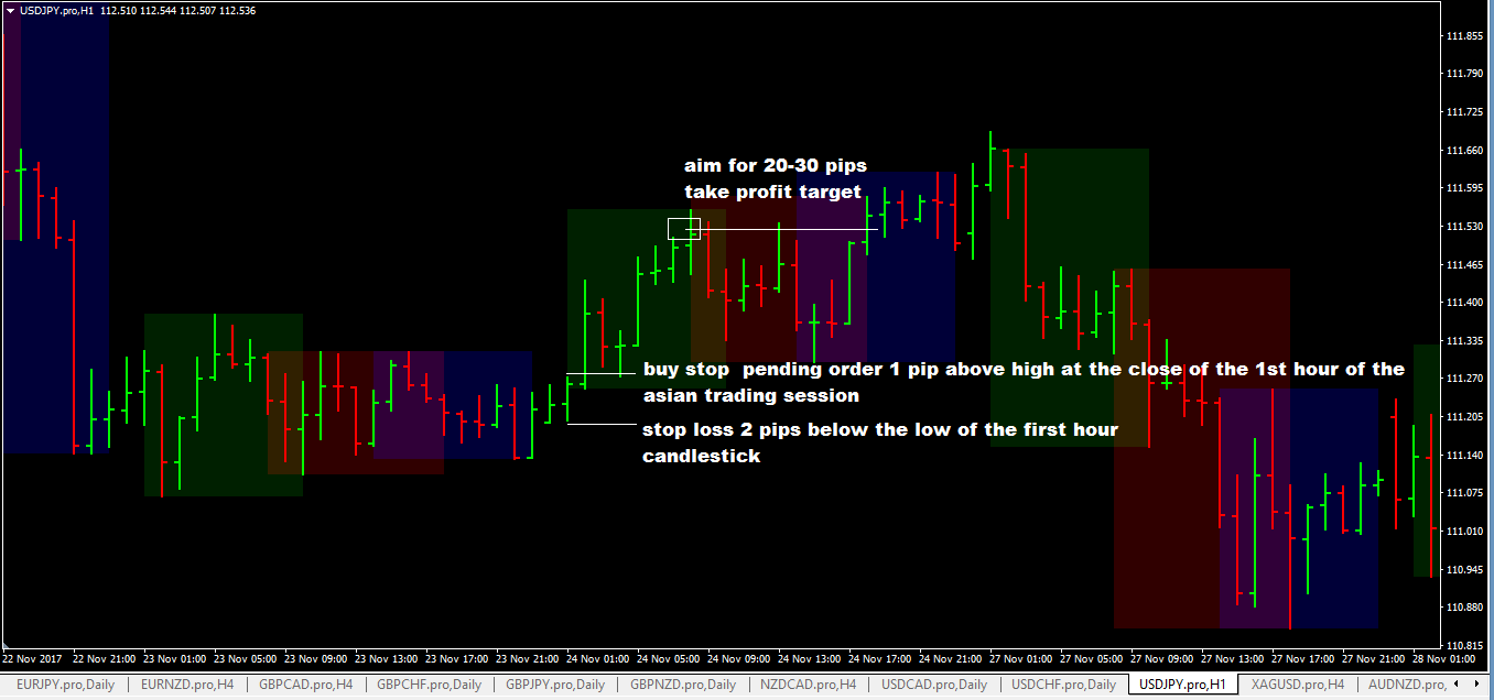 Japanese forex trading strategies