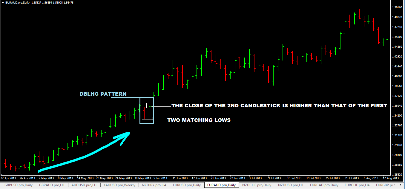 When to close a forex trade