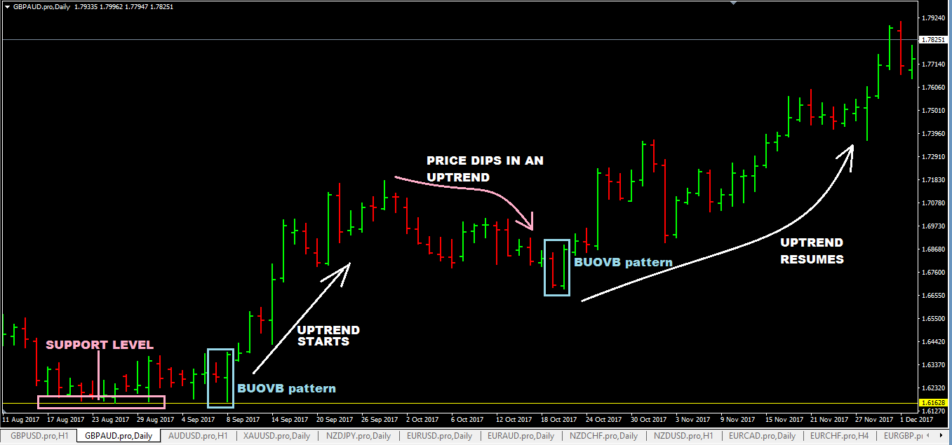 Forex factory james16 price action