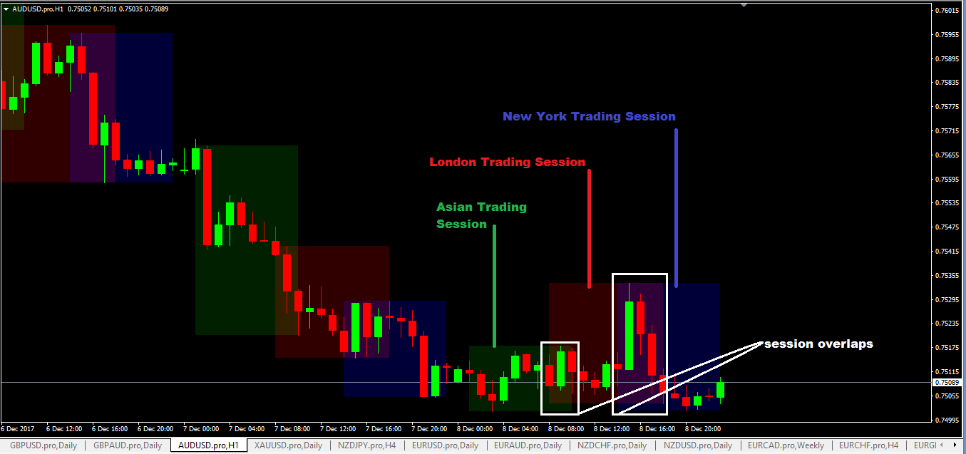 Forex session