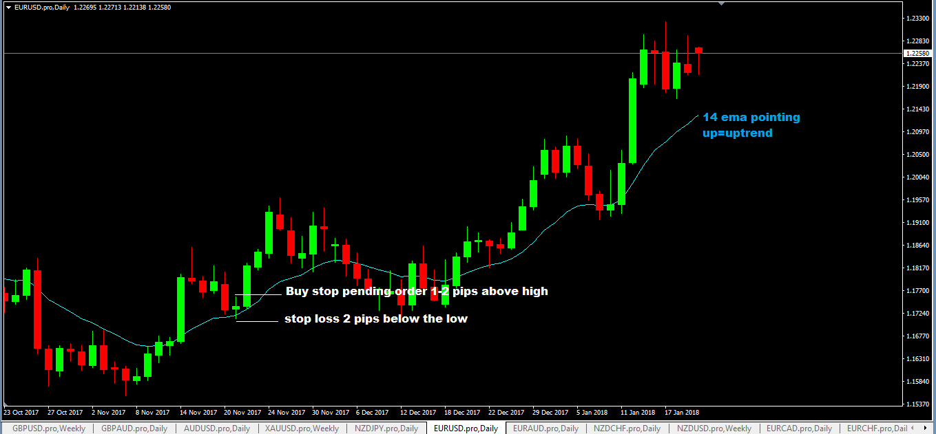 Buying EURUSD currency Pair Based On The Daily Candlestick Breakout Forex Trading Strategy