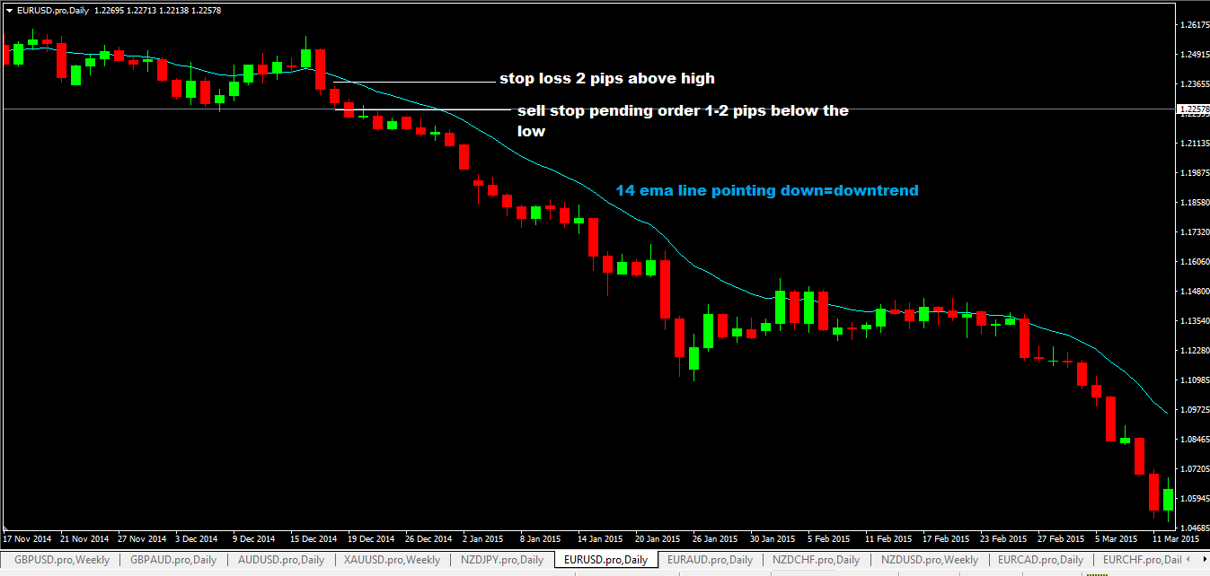 Selling EURUSD currency pair based on the daily candlestick breakout forex trading strategy