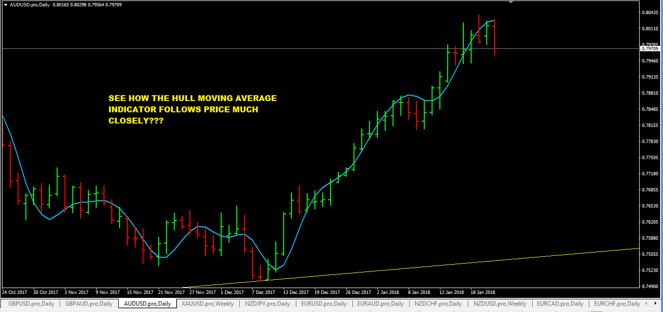 Hull Moving Average Indicator MT4 follows price closely on AUDUSD Daily Chart